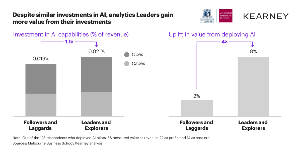 Uplift in value from deploying AI: Key findings from the Analytics Impact Index 2020